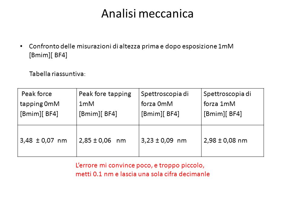 Analisi meccanica Confronto delle misurazioni di altezza prima e dopo esposizione 1mM [Bmim][ BF4] Tabella riassuntiva: